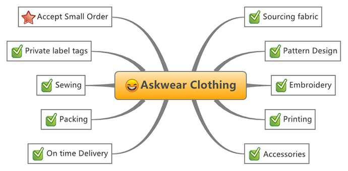 What is a clothing manufacturer